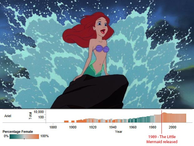 Ariel trend