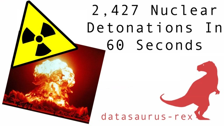 Global Nuclear Detonations 1945-2009