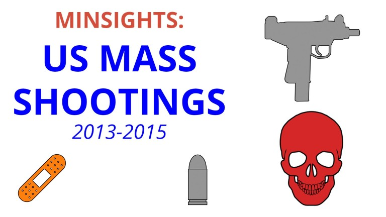 US Mass Shootings – Viz & Videos