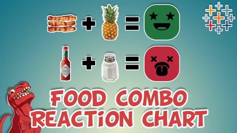 Food Combo Reaction Chart